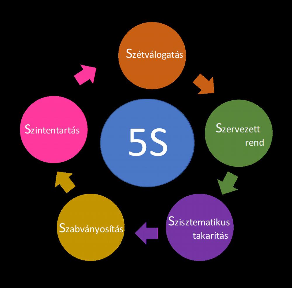 5S folyamat online tréning bevezető