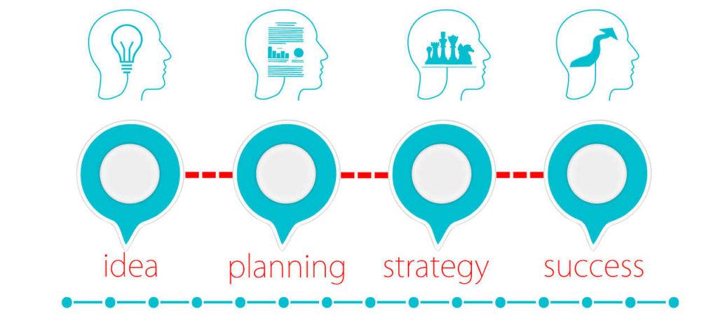 csapatmunka fejlesztése - stratégiai képzés